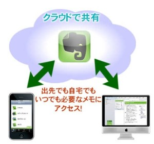 evernoteの分かりやすい説明(引用:http://www.pc-cafe.net/)