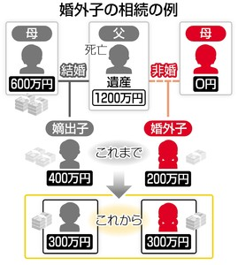 出典:東京新聞:婚外子相続差別は違憲 最高裁初判断 家族の多様化考慮:社会(TOKYO Web)