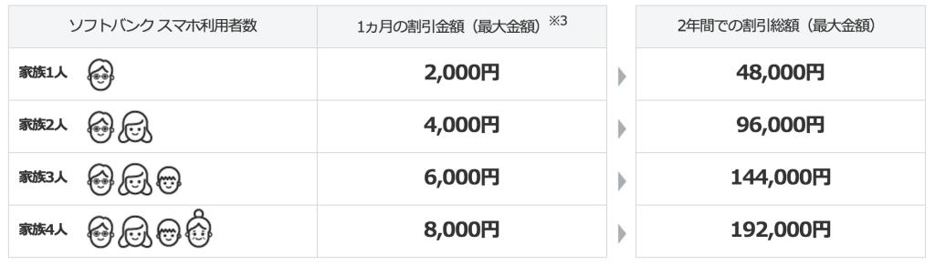 「SoftBank 光 (ソフトバンク光) | インターネット | ソフトバンク」より引用